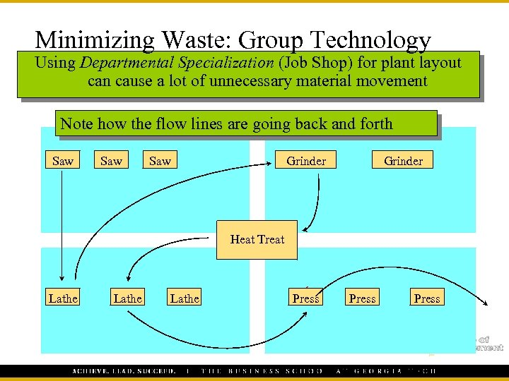 Minimizing Waste: Group Technology Using Departmental Specialization (Job Shop) for plant layout can cause