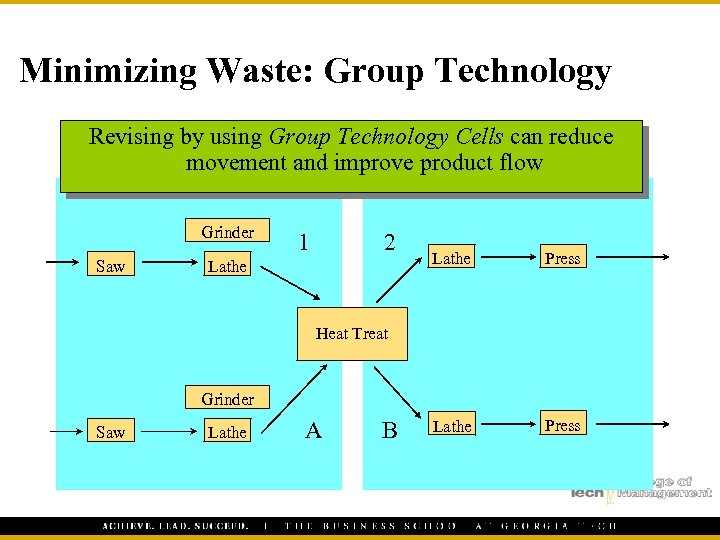 Minimizing Waste: Group Technology Revising by using Group Technology Cells can reduce movement and