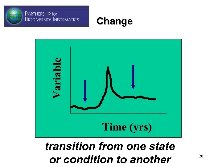 Variable Change Time (yrs) transition from one state or condition to another 20