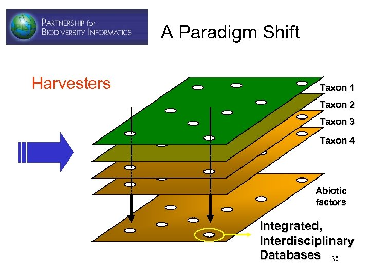 A Paradigm Shift Harvesters Taxon 1 Taxon 2 Taxon 3 Taxon 4 Abiotic factors