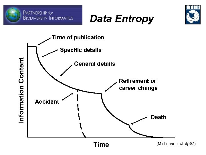 Data Entropy Time of publication Information Content Specific details General details Retirement or career