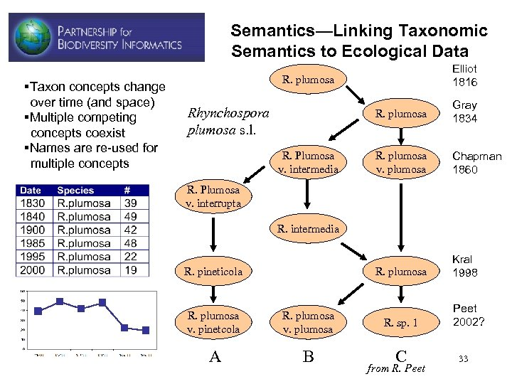 Semantics—Linking Taxonomic Semantics to Ecological Data §Taxon concepts change over time (and space) §Multiple