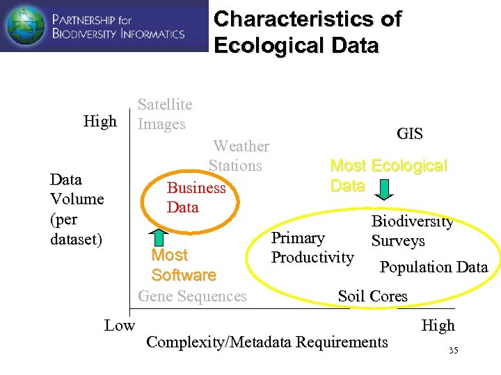 Characteristics of Ecological Data High Data Volume (per dataset) Low Satellite Images Weather Stations