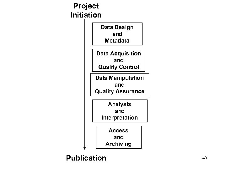 Project Initiation Data Design and Metadata Data Acquisition and Quality Control Data Manipulation and