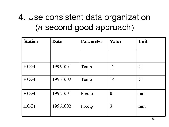 4. Use consistent data organization (a second good approach) Station Date Parameter Value Unit