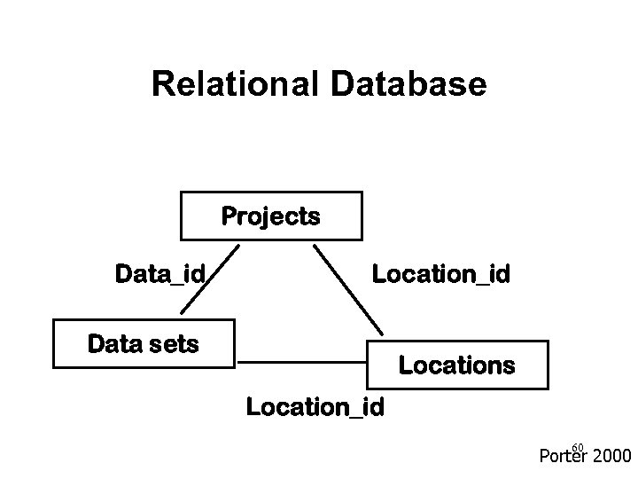Relational Database Projects Data_id Location_id Data sets Location_id 60 Porter 2000