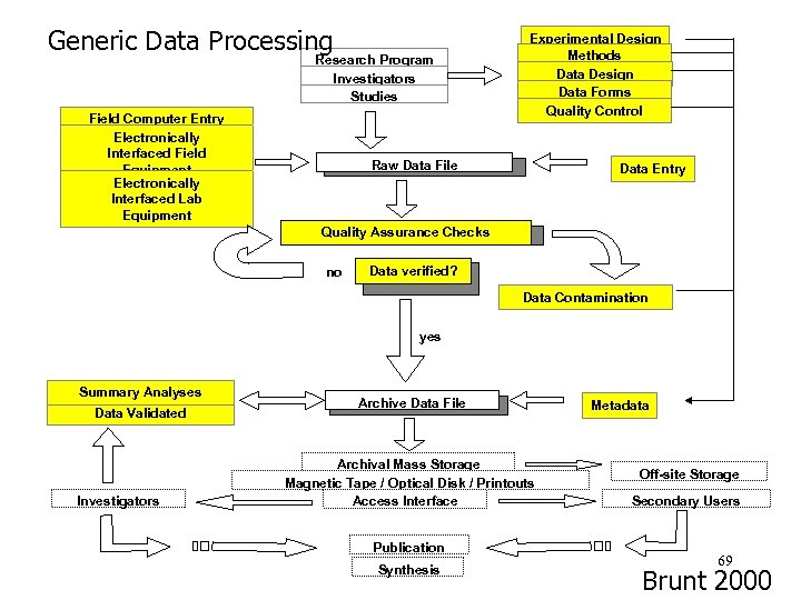Generic Data Processing Research Program Investigators Studies Field Computer Entry Electronically Interfaced Field Equipment