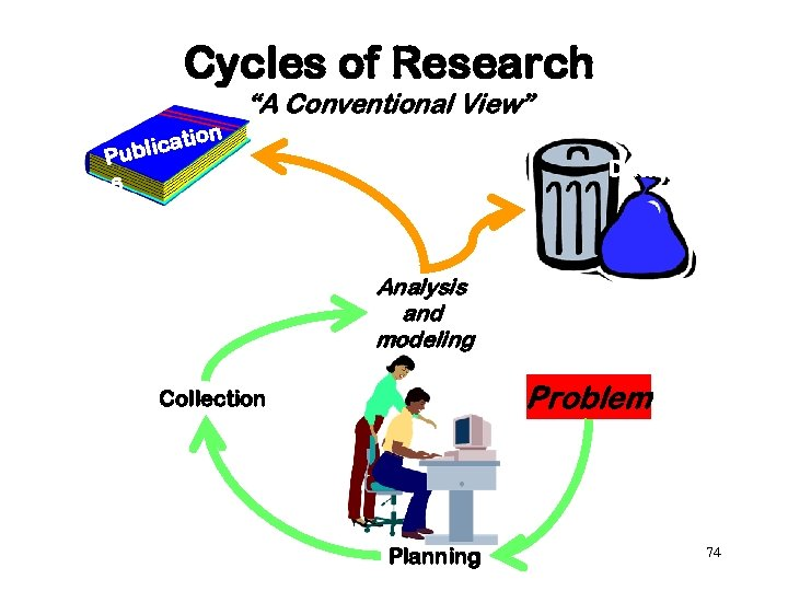 "Cycles of Research ""A Conventional View"" on ti blica Pu Data s Analysis and"