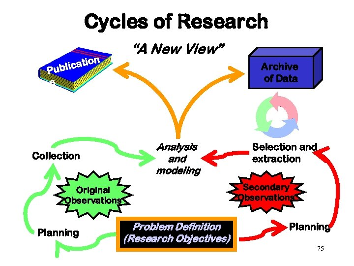 "Cycles of Research on ti blica Pu ""A New View"" Archive of Data s"