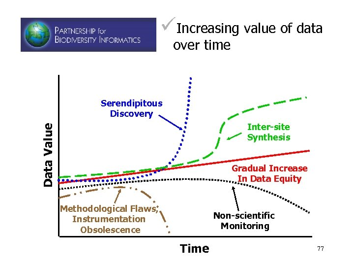 üIncreasing value of data over time Serendipitous Discovery Data Value Inter-site Synthesis Gradual Increase