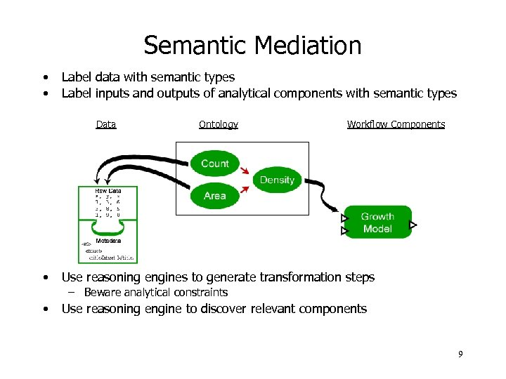 Semantic Mediation • • Label data with semantic types Label inputs and outputs of
