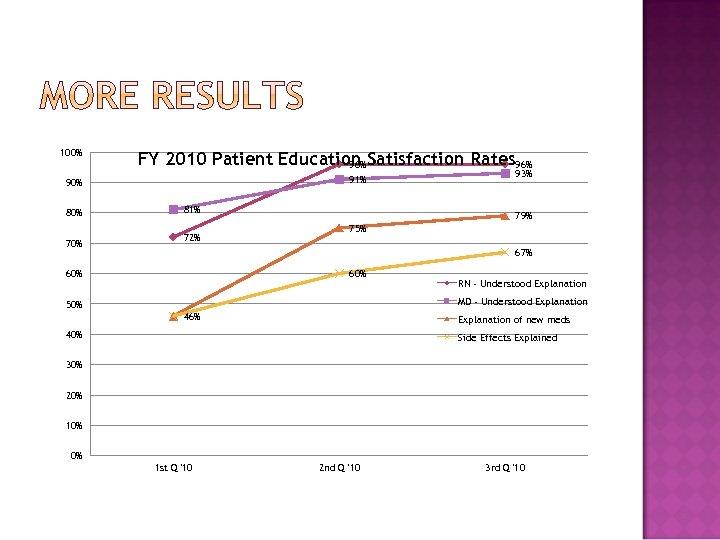 100% FY 2010 Patient Education Satisfaction Rates 96% 91% 90% 80% 70% 81% 72%