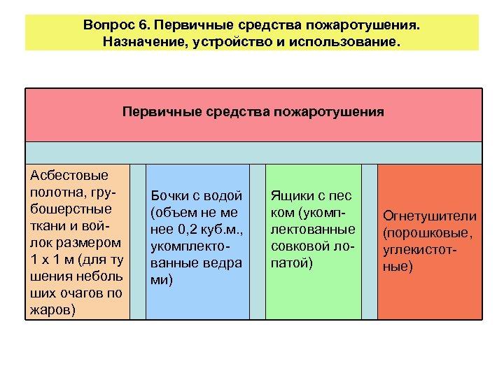 Вопрос 6. Первичные средства пожаротушения. Назначение, устройство и использование. Первичные средства пожаротушения Асбестовые полотна,