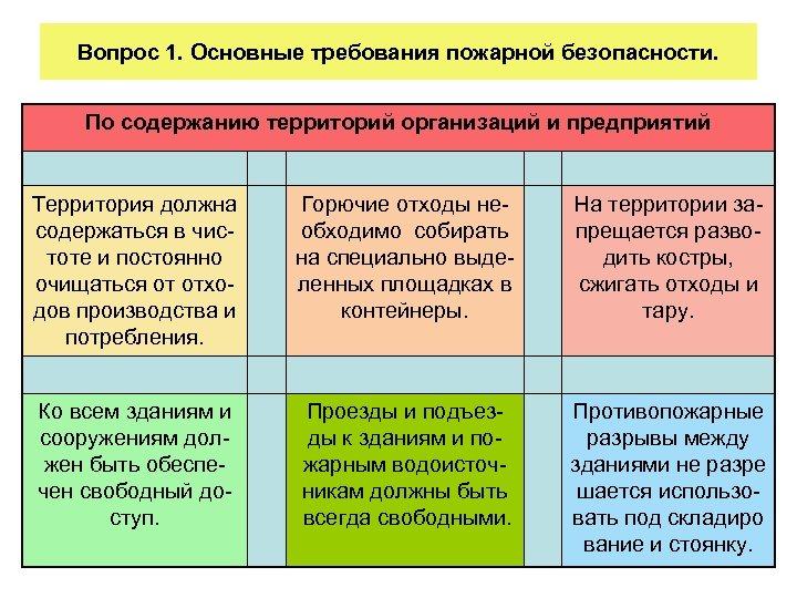 Вопрос 1. Основные требования пожарной безопасности. По содержанию территорий организаций и предприятий Территория должна