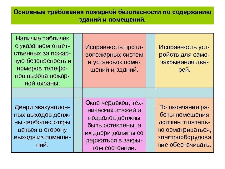 Основные требования пожарной безопасности по содержанию зданий и помещений. Наличие табличек с указанием ответственных