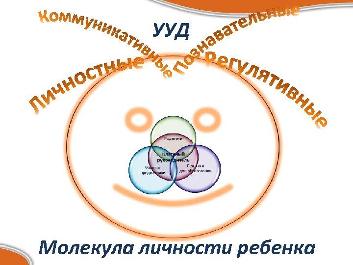 УУД Молекула личности ребенка