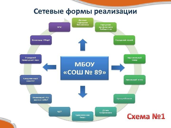 Сетевые формы реализации Схема № 1