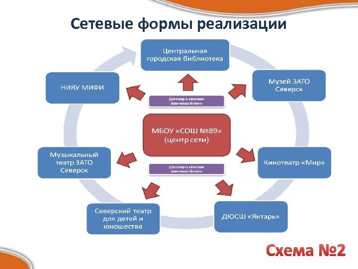 Сетевые формы реализации Схема № 2