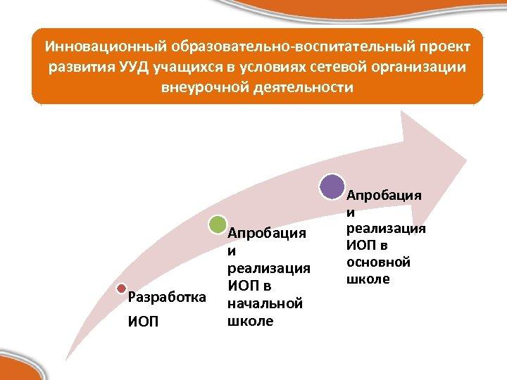 Инновационный образовательно-воспитательный проект развития УУД учащихся в условиях сетевой организации внеурочной деятельности Разработка ИОП