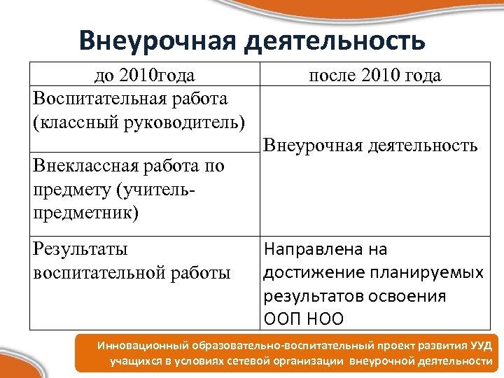 Внеурочная деятельность до 2010 года Воспитательная работа (классный руководитель) Внеклассная работа по предмету (учительпредметник)