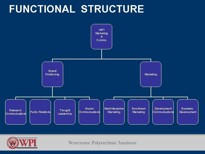 FUNCTIONAL STRUCTURE WPI Marketing & Comms. Brand/ Positioning Research Communications Public Relations Marketing Thought