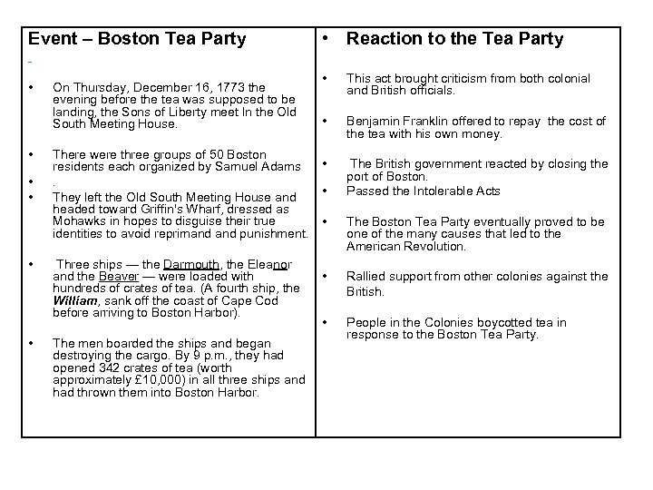 Event – Boston Tea Party • Reaction to the Tea Party • • •