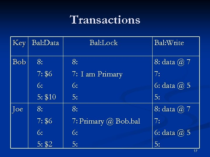 Transactions Key Bal: Data Bob Joe 8: 7: $6 6: 5: $10 8: 7: