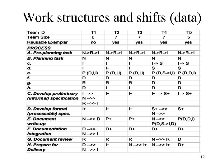 Work structures and shifts (data) 19