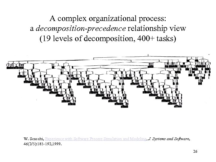 A complex organizational process: a decomposition-precedence relationship view (19 levels of decomposition, 400+ tasks)