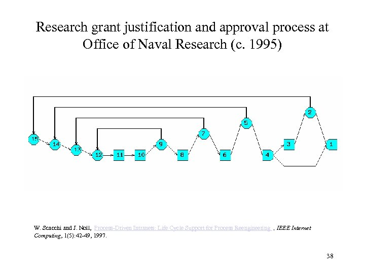 Research grant justification and approval process at Office of Naval Research (c. 1995) W.