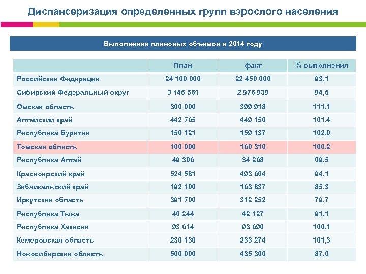 Диспансеризация определенных групп взрослого населения Выполнение плановых объемов в 2014 году План факт %
