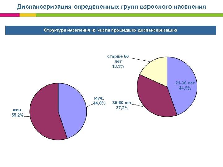 Диспансеризация определенных групп взрослого населения Структура населения из числа прошедших диспансеризацию