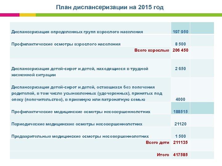 План диспансеризации на 2015 год Диспансеризация определенных групп взрослого населения Профилактические осмотры взрослого населения