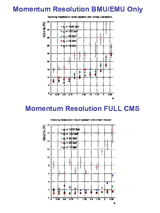 Momentum Resolution BMU/EMU Only Momentum Resolution FULL CMS