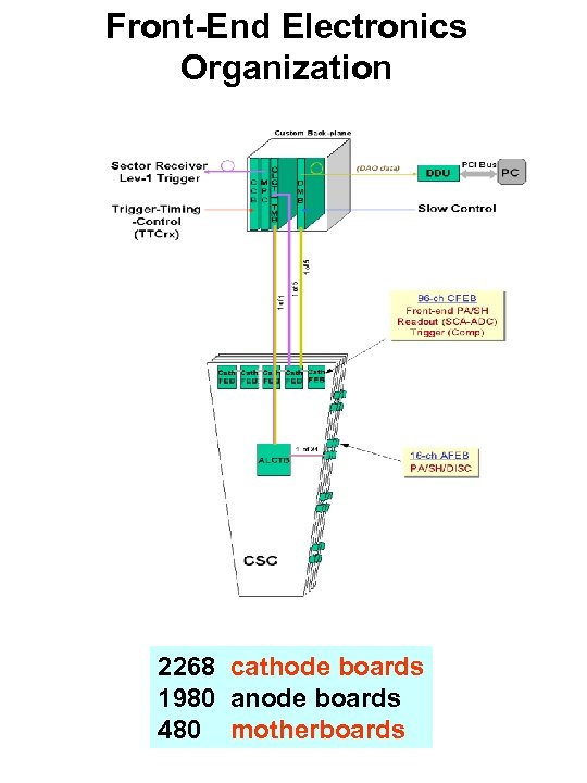 Front-End Electronics Organization 2268 cathode boards 1980 anode boards 480 motherboards