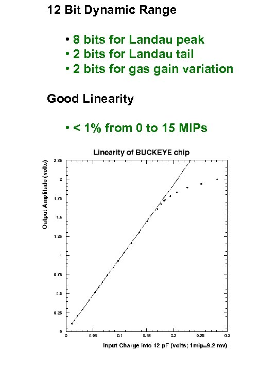 12 Bit Dynamic Range • 8 bits for Landau peak • 2 bits for