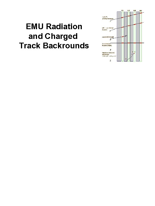 EMU Radiation and Charged Track Backrounds