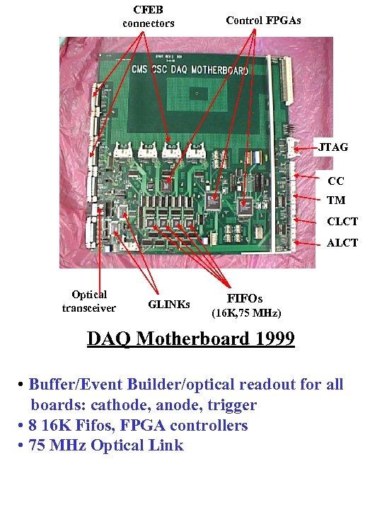 CFEB connectors Control FPGAs JTAG CC CC B TM TM B CLCT B ALCT
