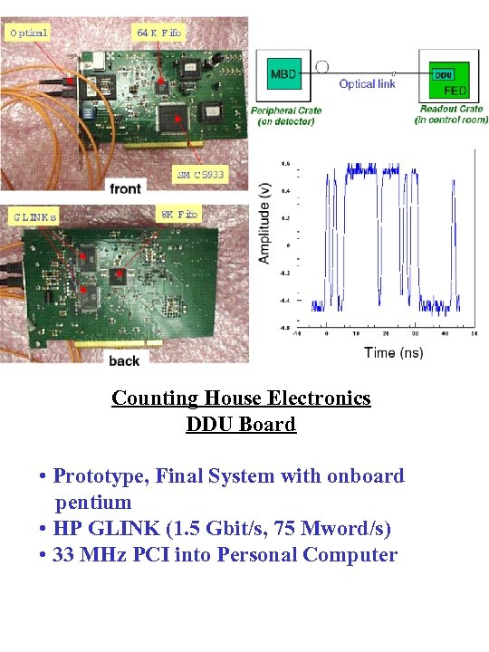 Counting House Electronics DDU Board • Prototype, Final System with onboard pentium • HP