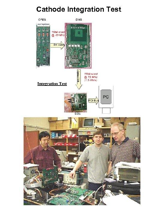 Cathode Integration Test