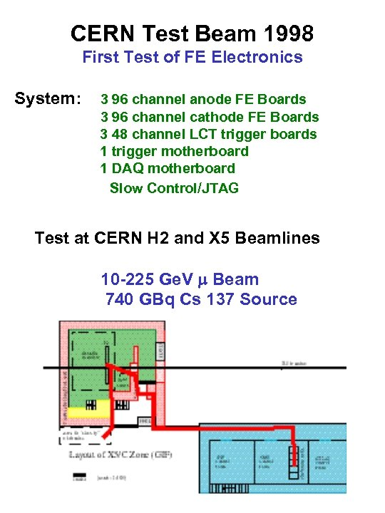 CERN Test Beam 1998 First Test of FE Electronics System: 3 96 channel anode