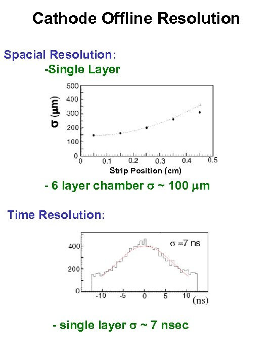 Cathode Offline Resolution Spacial Resolution: -Single Layer Strip Position (cm) - 6 layer chamber