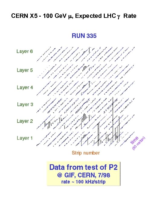 CERN X 5 - 100 Ge. V , Expected LHC Rate