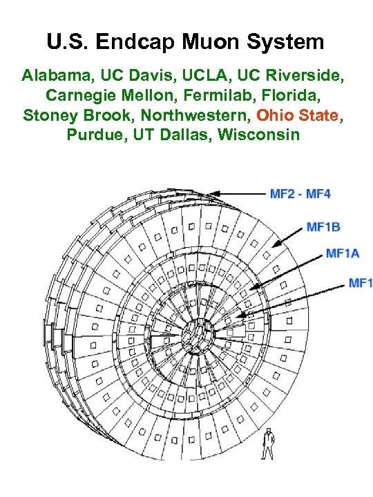 U. S. Endcap Muon System Alabama, UC Davis, UCLA, UC Riverside, Carnegie Mellon, Fermilab,