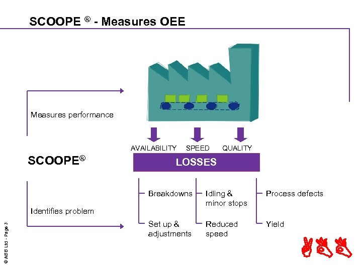 SCOOPE ® - Measures OEE Measures performance AVAILABILITY SCOOPE® SPEED QUALITY LOSSES Breakdowns Idling