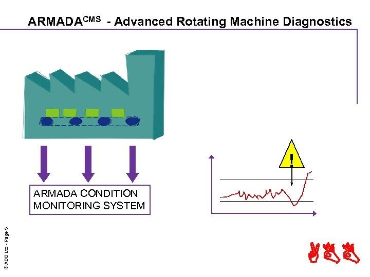 ARMADACMS - Advanced Rotating Machine Diagnostics ! © ABB Ltd - Page 5 ARMADA