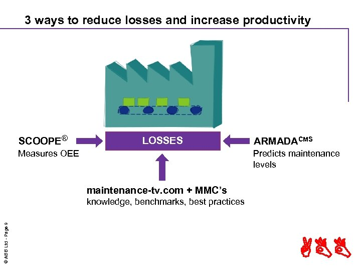 3 ways to reduce losses and increase productivity SCOOPE® LOSSES Measures OEE ARMADACMS Predicts