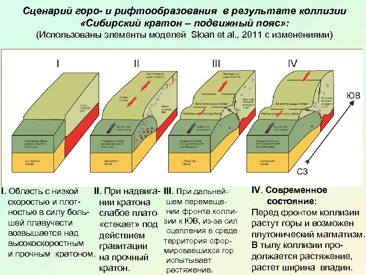 Сценарий горо- и рифтообразования в результате коллизии «Сибирский кратон – подвижный пояс» : (Использованы