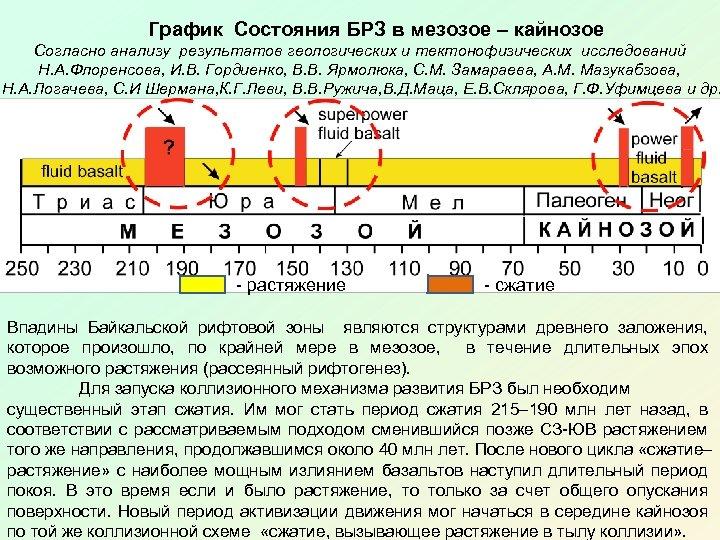 График Состояния БРЗ в мезозое – кайнозое Согласно анализу результатов геологических и тектонофизических исследований