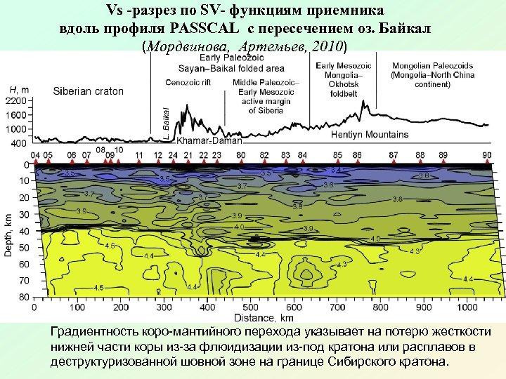 Vs -разрез по SV- функциям приемника вдоль профиля PASSCAL с пересечением оз. Байкал (Мордвинова,